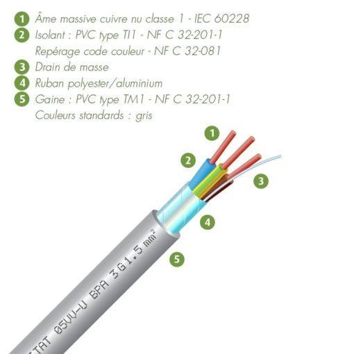câble blindé biohabitat 05VVUBPA