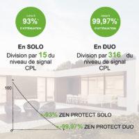 filtre CPL basses fréquences ZEN PROTECT permettant de se protéger de l'électricité sale et des pollutions émises par le compteur linky