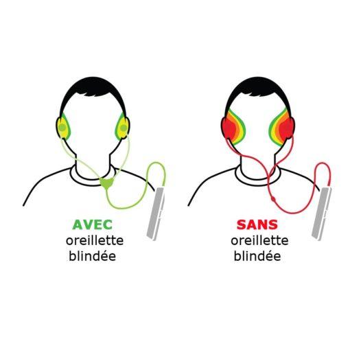 kit mains libres anti-ondes pour smartphone te téléphone mobile