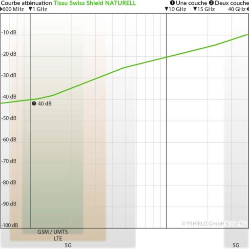 courbe d'atténuation du tissu anti-ondes hautes fréquences (42 dB à 1 GHz) Swiss Shield NATURELL