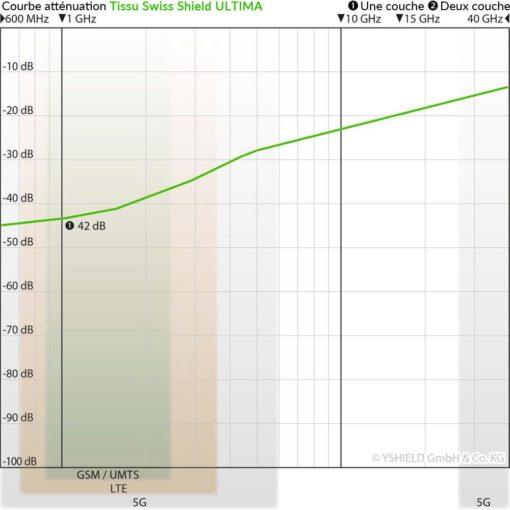 courbe d'atténuation du tissu anti-ondes hautes fréquences (42 dB à 1 GHz) Swiss Shield ULTIMA