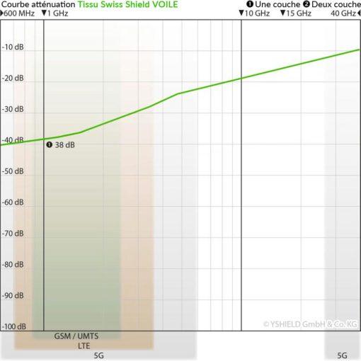 courbe d'atténuation du tissu anti-ondes hautes fréquences (38 dB à 1 GHz) Swiss Shield VOILE