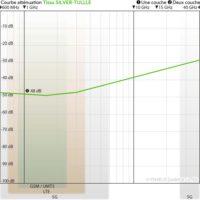 tissu anti-ondes hautes (48 dB à 1 GHz) et basses fréquences YSHIELD SILVER-TULLE.