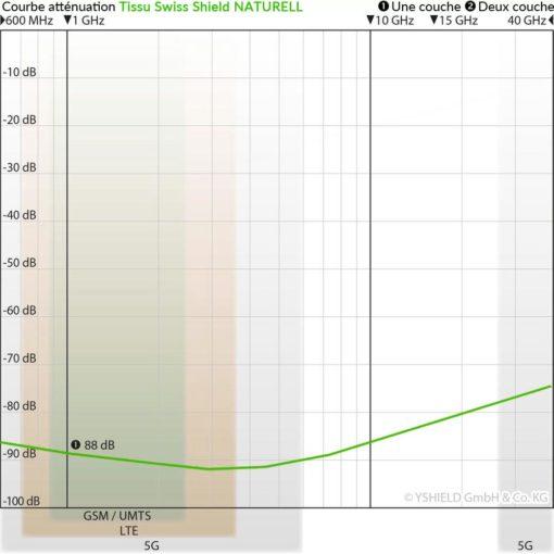 courbe d'atténuation de la toile anti-ondes hautes fréquences (88 dB à 1 GHz) Yshield HNG80