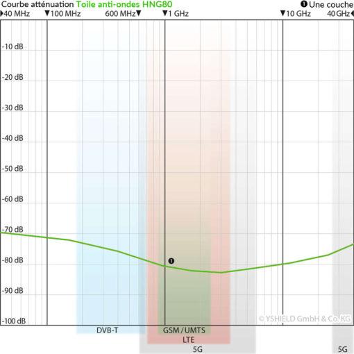 courbe d'atténuation de la toile anti-ondes Hautes et Basses Fréquences YSHIELD HNG80 Largeur 90cm