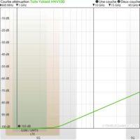 courbe d'atténuation de la toile anti-ondes hautes fréquences (103 dB à 1 GHz) Yshield HNV100