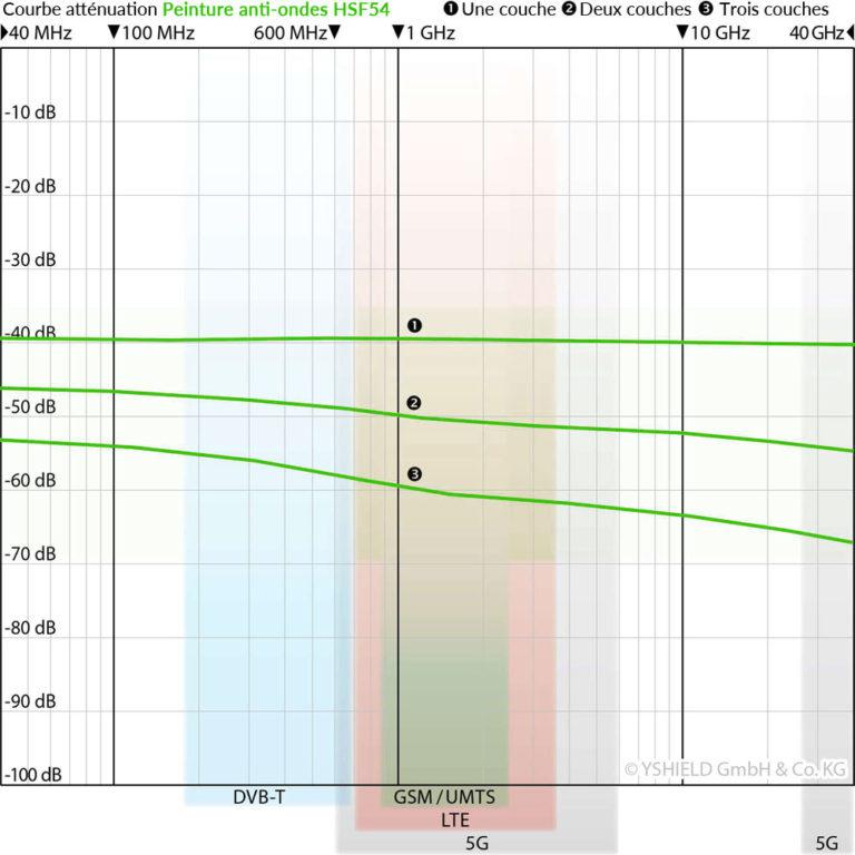 courbes_att%C3%A9nuations_peinture-anti-ondes-yshield-hsf54-768x768.jpg