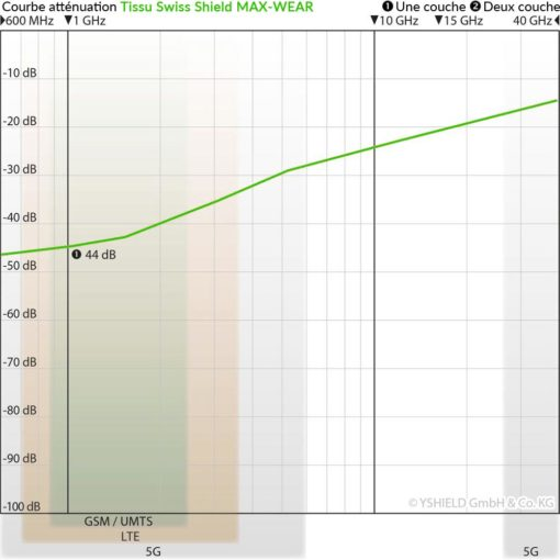 courbe d'atténuation du tissu anti-ondes hautes fréquences (42 dB à 1 GHz) Swiss Shield MAX-WEAR