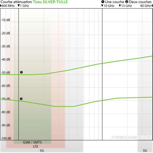 tissu anti-ondes hautes (50 dB à 1 GHz) et basses fréquences YSHIELD SILVER-TULLE.