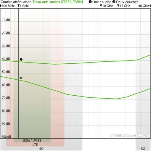 Courbe d'atténuation du tissu anti-ondes hautes (41 dB à 1 GHz) et basses fréquences YSHIELD STEEL TWIN