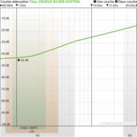 courbe d'atténuation du tissu anti-ondes SILVER-COTTON de chez Yshield avec une atténuation des hyperfréquences jusqu'à 42 dB( environ 99.99 % d'atténuation)